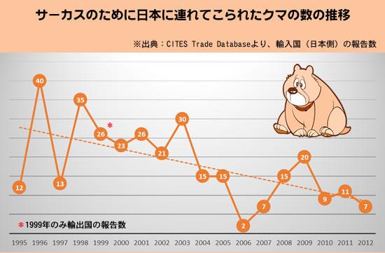 CITES_statistics_bear